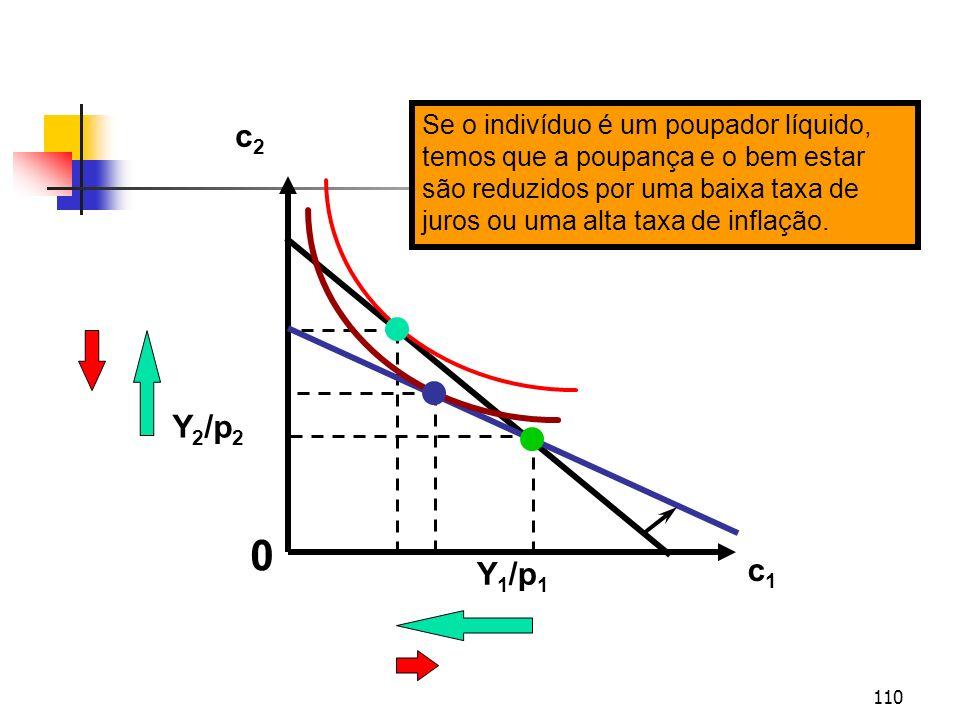 110 c1c1 c2c2 Y 2 /p 2 Y 1 /p 1 0 Se o indivíduo é um poupador líquido, temos que a poupança e o bem estar são reduzidos por uma baixa taxa de juros o
