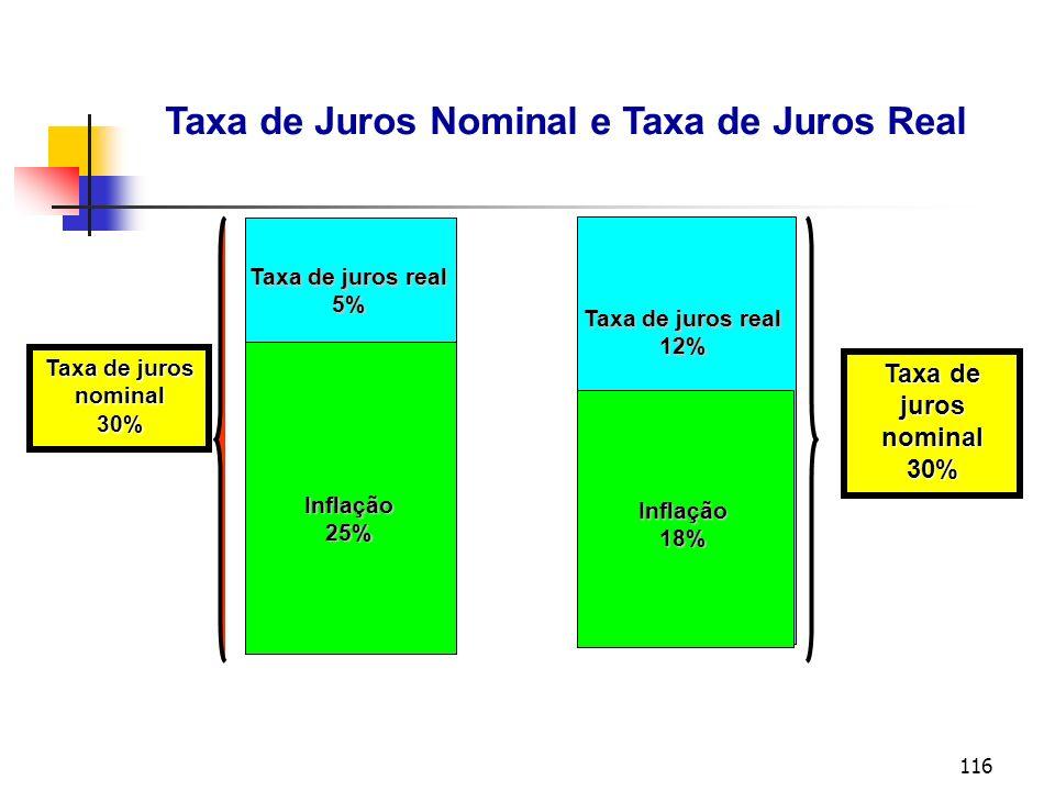 116 Taxa de Juros Nominal e Taxa de Juros Real Taxa de juros nominal30% Inflação25% nominal30% Taxa de juros real 12% 5% Inflação18%