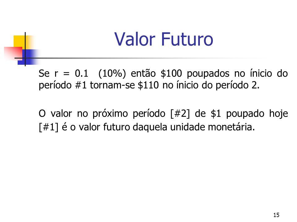 15 Valor Futuro Se r = 0.1 (10%) então $100 poupados no ínicio do período #1 tornam-se $110 no ínicio do período 2. O valor no próximo período [#2] de