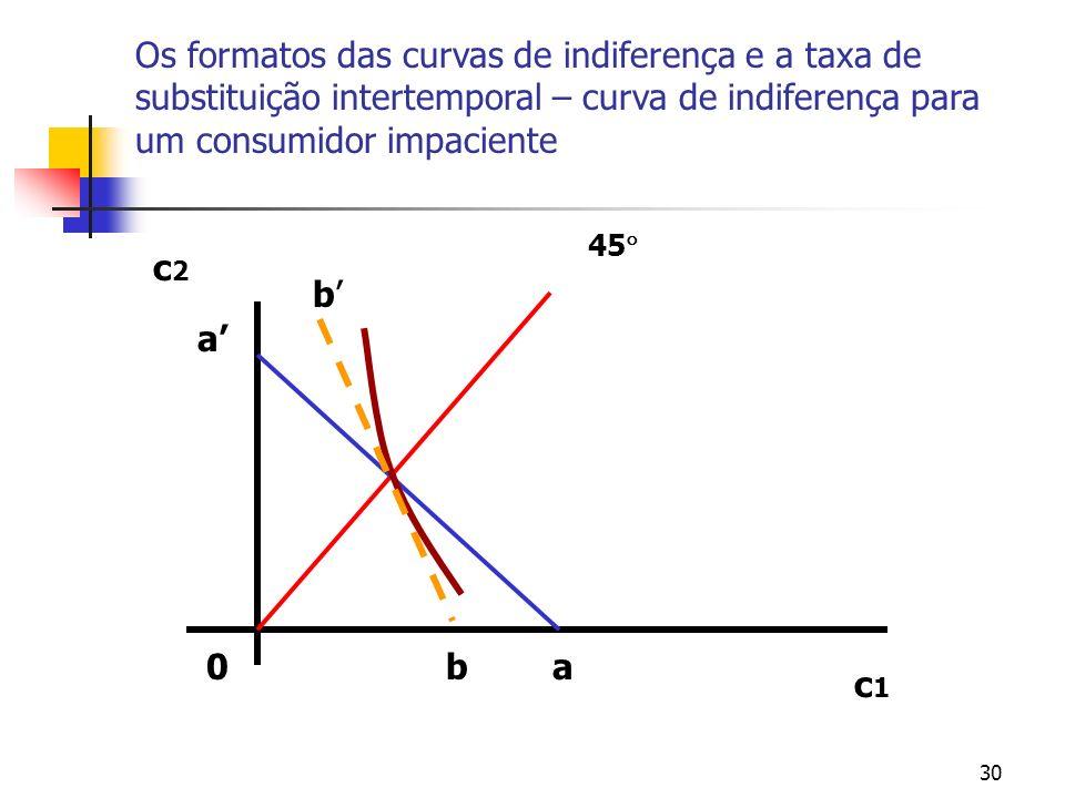 30 Os formatos das curvas de indiferença e a taxa de substituição intertemporal – curva de indiferença para um consumidor impaciente 0 c1c1 c2c2 45 ba