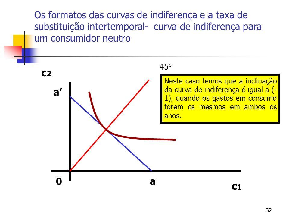 32 Os formatos das curvas de indiferença e a taxa de substituição intertemporal- curva de indiferença para um consumidor neutro 0 c1c1 c2c2 45 a a Nes