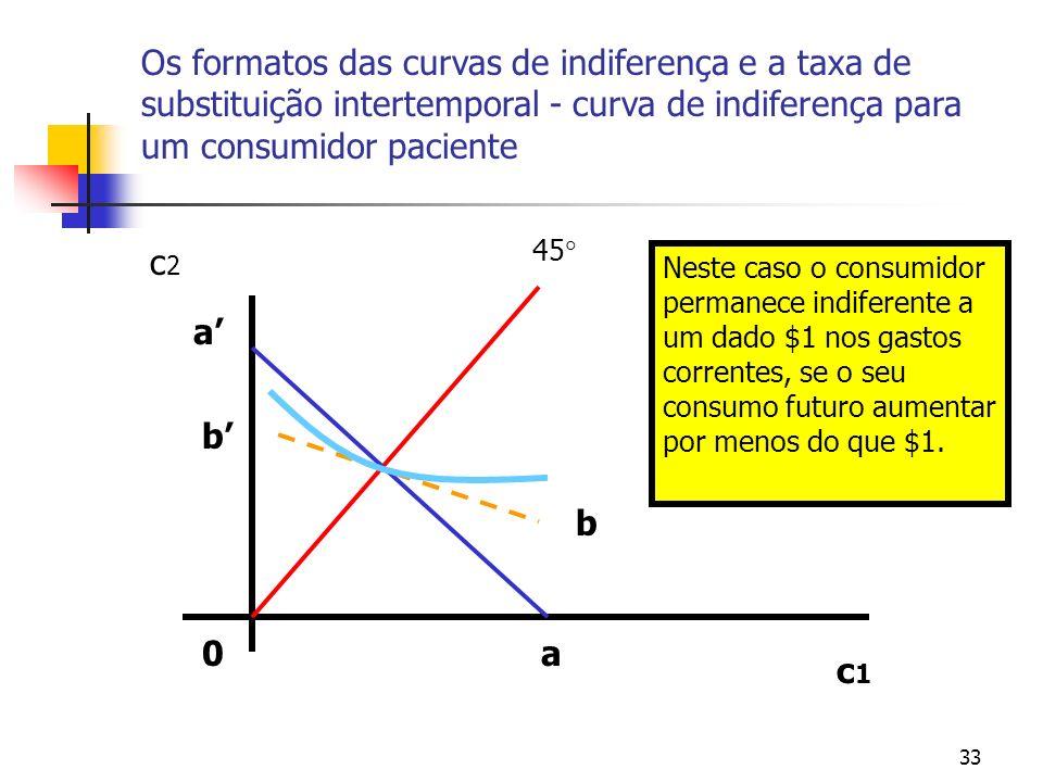 33 Os formatos das curvas de indiferença e a taxa de substituição intertemporal - curva de indiferença para um consumidor paciente 0 c1c1 c2c2 45 a a