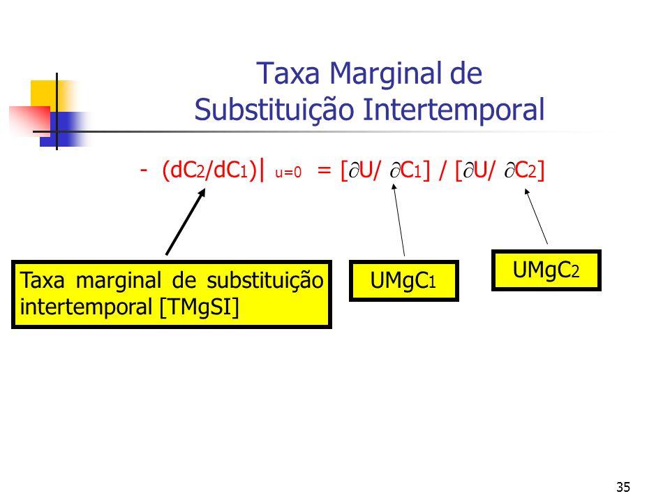 35 Taxa Marginal de Substituição Intertemporal - (dC 2 /dC 1 ) | u=0 = [ U/ C 1 ] / [ U/ C 2 ] Taxa marginal de substituição intertemporal [TMgSI] UMg