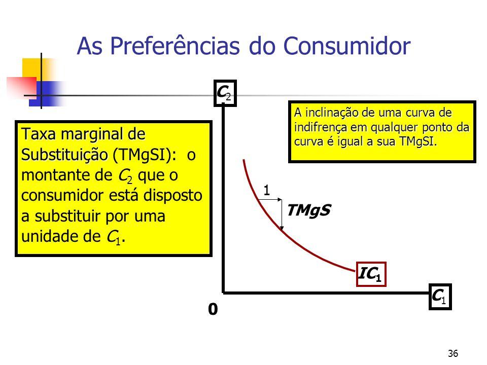 36 Taxa marginal de Substituição Taxa marginal de Substituição (TMgSI): o montante de C 2 que o consumidor está disposto a substituir por uma unidade