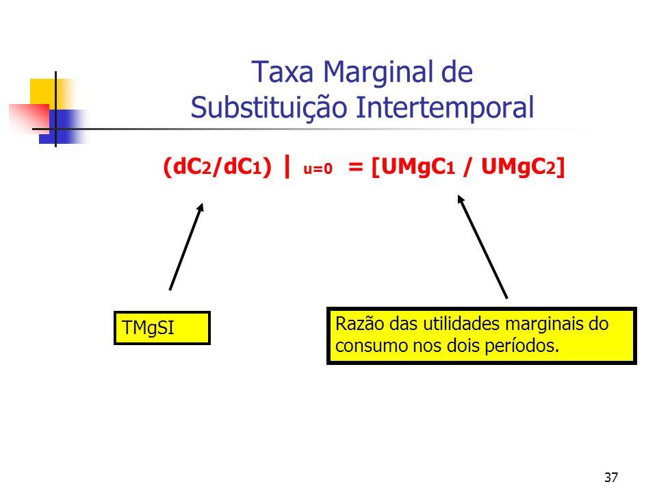 37 Taxa Marginal de Substituição Intertemporal (dC 2 /dC 1 ) | u=0 = [UMgC 1 / UMgC 2 ] TMgSI Razão das utilidades marginais do consumo nos dois perío