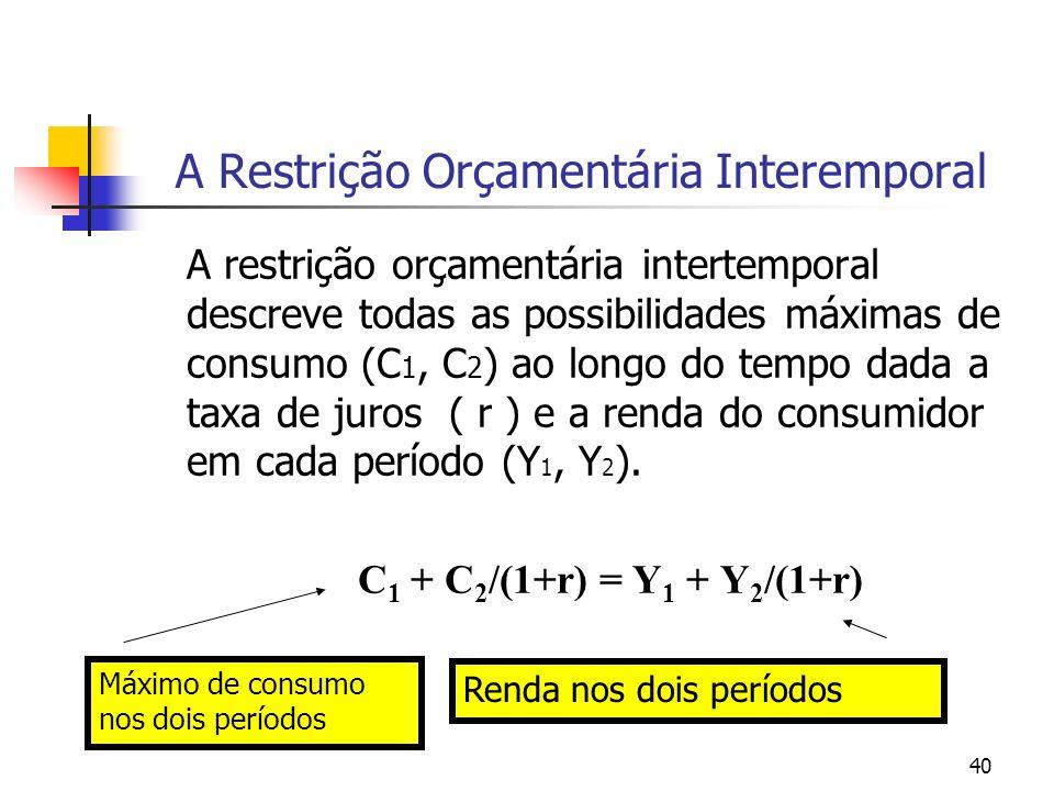 40 A Restrição Orçamentária Interemporal A restrição orçamentária intertemporal descreve todas as possibilidades máximas de consumo (C 1, C 2 ) ao lon