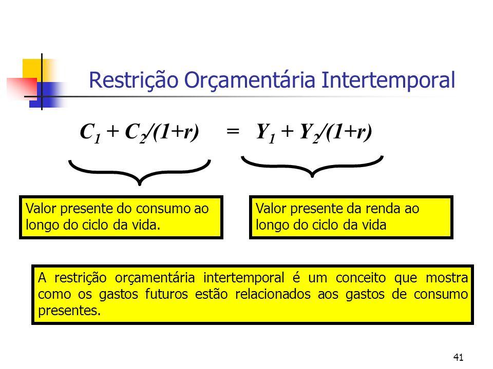 41 Restrição Orçamentária Intertemporal Valor presente do consumo ao longo do ciclo da vida. Valor presente da renda ao longo do ciclo da vida C 1 + C