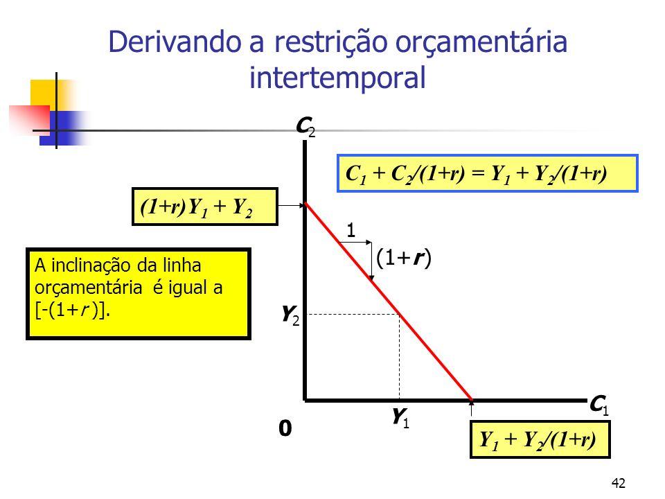 42 A inclinação da linha orçamentária é igual a [-(1+r )]. Derivando a restrição orçamentária intertemporal C1C1 C2C2 Y1Y1 Y2Y2 1 (1+r ) C 1 + C 2 /(1