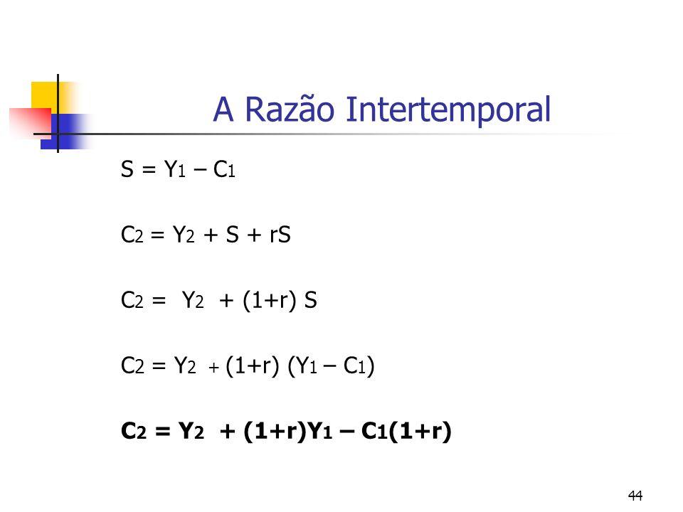 44 A Razão Intertemporal S = Y 1 – C 1 C 2 = Y 2 + S + rS C 2 = Y 2 + (1+r) S C 2 = Y 2 + (1+r) (Y 1 – C 1 ) C 2 = Y 2 + (1+r)Y 1 – C 1 (1+r)