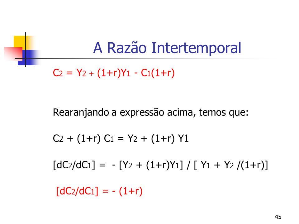 45 A Razão Intertemporal C 2 = Y 2 + (1+r)Y 1 - C 1 (1+r) Rearanjando a expressão acima, temos que: C 2 + (1+r) C 1 = Y 2 + (1+r) Y1 [dC 2 /dC 1 ] = -