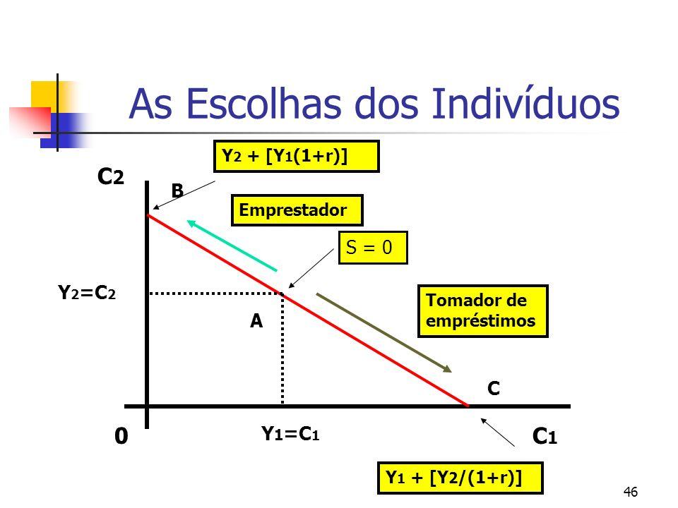 46 As Escolhas dos Indivíduos 0C1C1 C2C2 S = 0 C B Y 1 =C 1 Y 2 =C 2 Y 1 + [Y 2 /(1+r)] Y 2 + [Y 1 (1+r)] Tomador de empréstimos Emprestador A