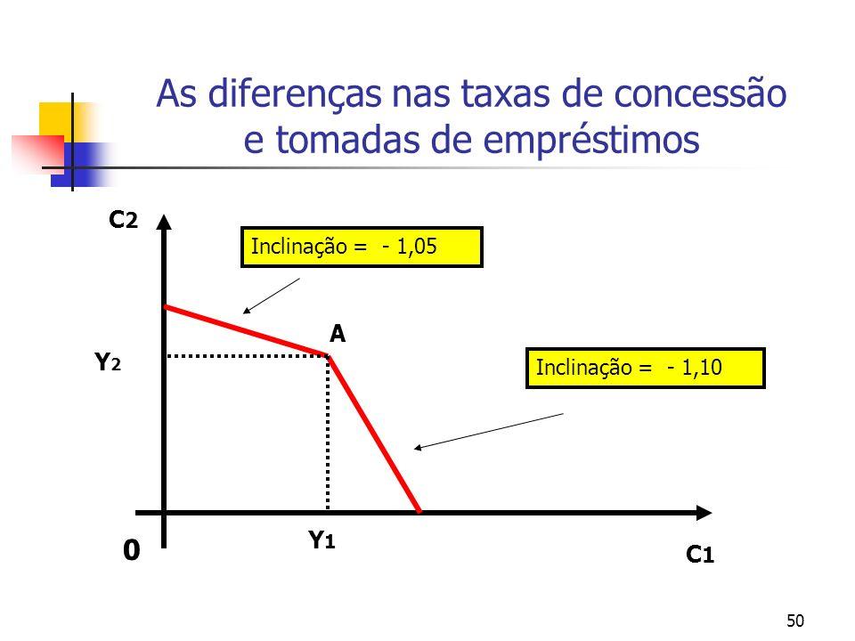 50 As diferenças nas taxas de concessão e tomadas de empréstimos 0 C1C1 C2C2 Y1Y1 Y2Y2 A Inclinação = - 1,05 Inclinação = - 1,10