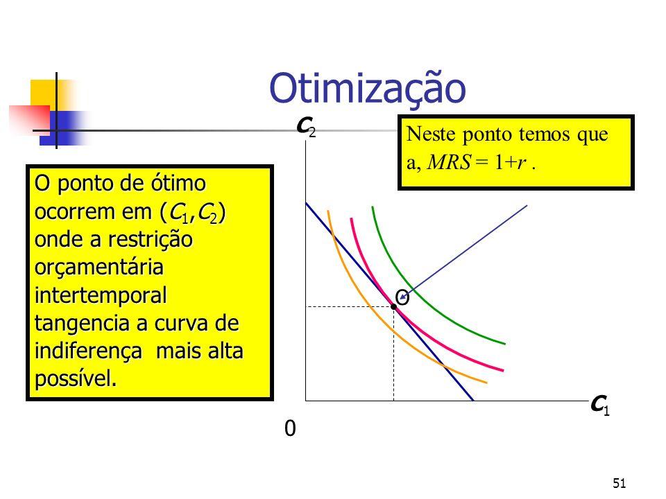 51 O ponto de ótimo ocorrem em (C 1,C 2 ) onde a restrição orçamentária intertemporal tangencia a curva de indiferença mais alta possível. Otimização