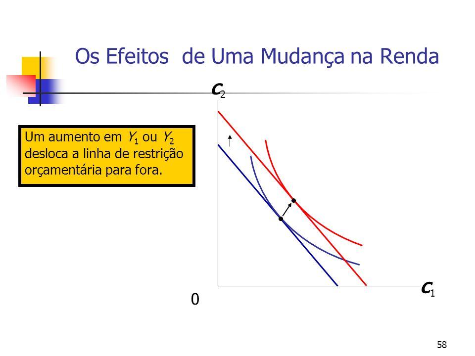 58 Um aumento em Y 1 ou Y 2 desloca a linha de restrição orçamentária para fora. Os Efeitos de Uma Mudança na Renda C1C1 C2C2 0