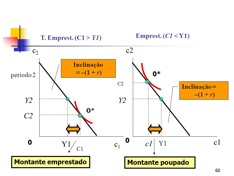 60 Inclinação = –(1 + r) Inclinação = –(1 + r) C2 c1 C2 C1 Y1 Y2 Y1 periodo 2 T. Emprest. (C1 > Y1) Emprest. (C1 < Y1) c1c1 c2c2 c1 c2 O* 0* Montante