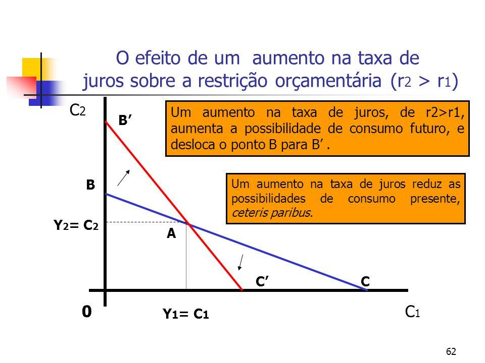 62 O efeito de um aumento na taxa de juros sobre a restrição orçamentária (r 2 > r 1 ) 0C1C1 C2C2 C B Y 1 = C 1 Y 2 = C 2 A C B Um aumento na taxa de