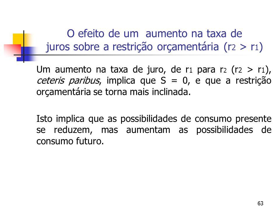 63 O efeito de um aumento na taxa de juros sobre a restrição orçamentária (r 2 > r 1 ) Um aumento na taxa de juro, de r 1 para r 2 (r 2 > r 1 ), ceter