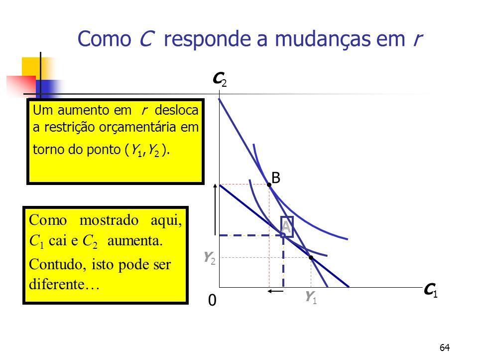 64 A Um aumento em r desloca a restrição orçamentária em torno do ponto (Y 1,Y 2 ). Como C responde a mudanças em r C1C1 C2C2 Y1Y1 Y2Y2 A B Como mostr