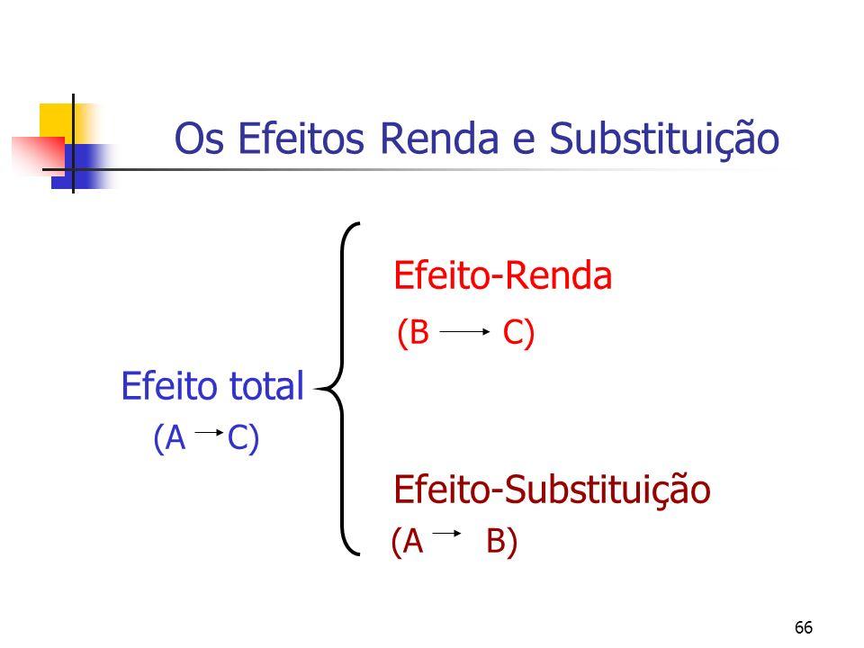 66 Os Efeitos Renda e Substituição Efeito-Renda (B C) Efeito total (A C) Efeito-Substituição (A B)