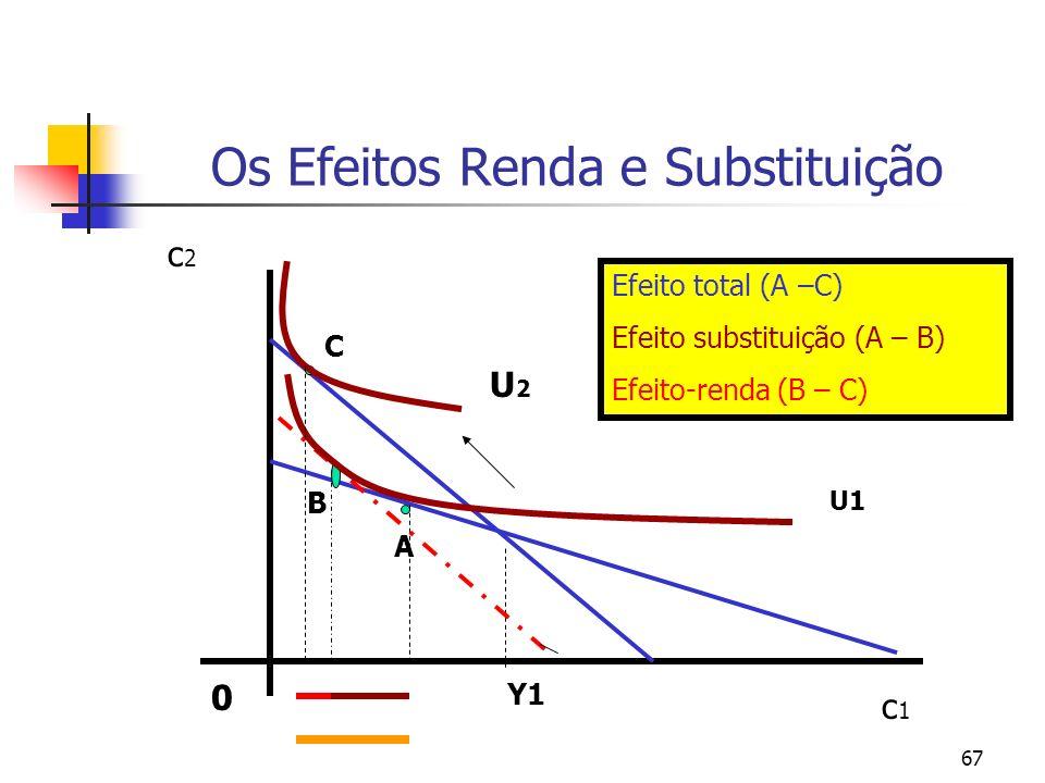 67 Os Efeitos Renda e Substituição 0 c1c1 c2c2 A B C Y1 U1 U2U2 Efeito total (A –C) Efeito substituição (A – B) Efeito-renda (B – C)