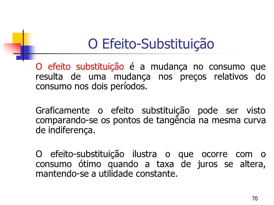 70 O Efeito-Substituição O efeito substituição é a mudança no consumo que resulta de uma mudança nos preços relativos do consumo nos dois períodos. Gr