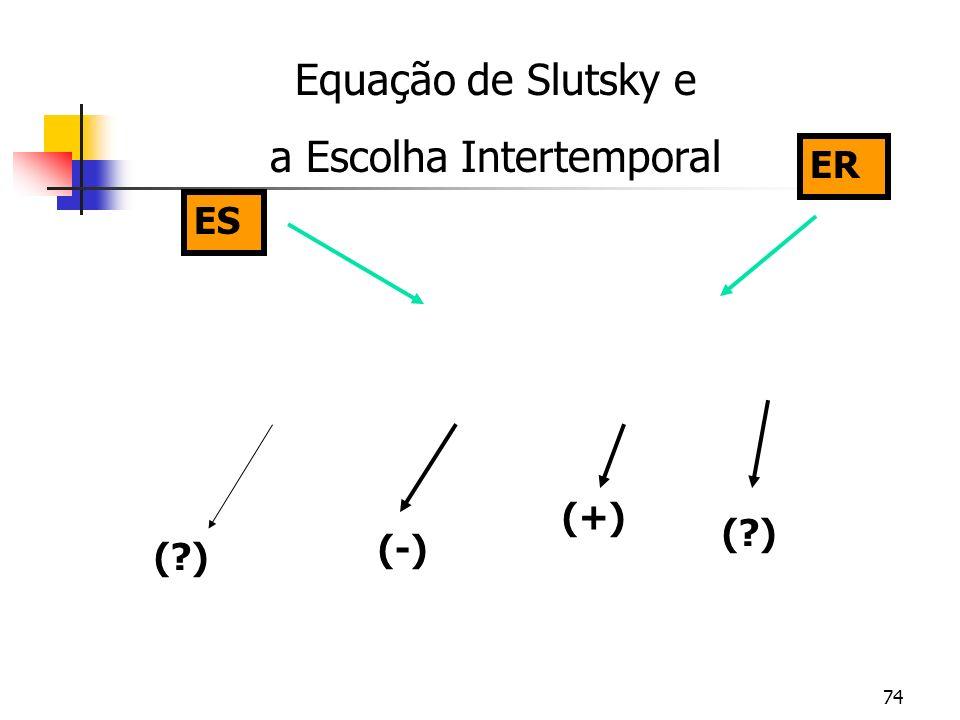 74 Equação de Slutsky e a Escolha Intertemporal (-) (?) (+) (?) ES ER