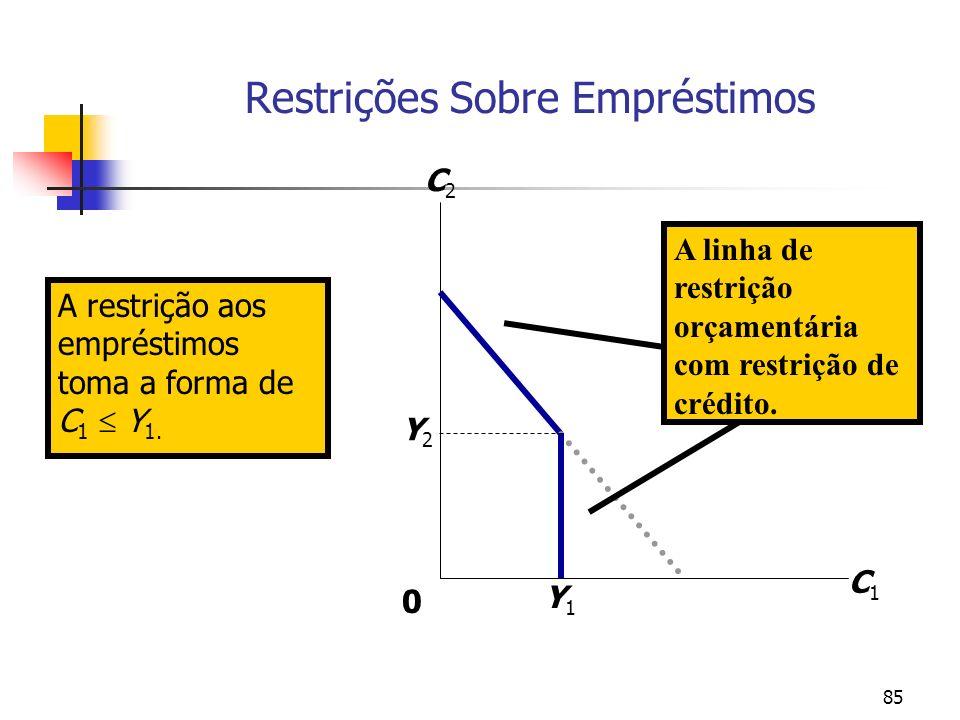 85 A restrição aos empréstimos toma a forma de C 1 Y 1. Restrições Sobre Empréstimos C1C1 C2C2 Y1Y1 Y2Y2 A linha de restrição orçamentária com restriç