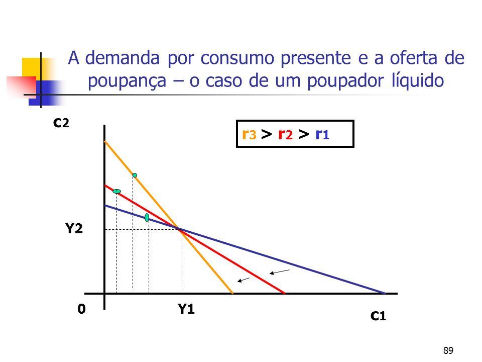 89 A demanda por consumo presente e a oferta de poupança – o caso de um poupador líquido Y1 Y2 0 r 3 > r 2 > r 1 c1c1 c2c2