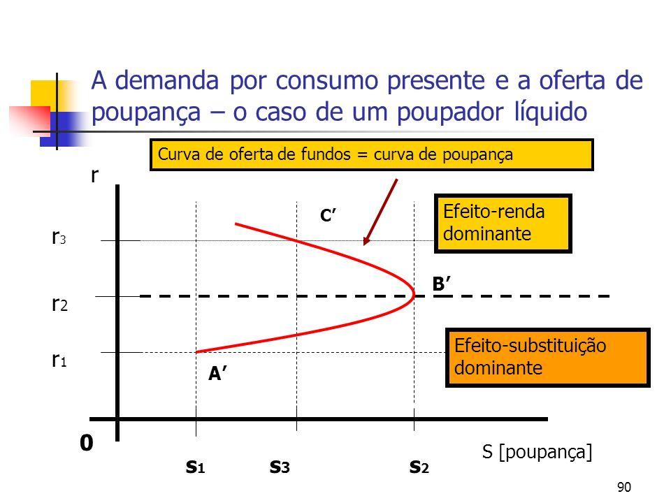 90 A demanda por consumo presente e a oferta de poupança – o caso de um poupador líquido 0 S [poupança] r s1s1 s3s3 s2s2 A B C r1r1 r2r2 r3r3 Efeito-r