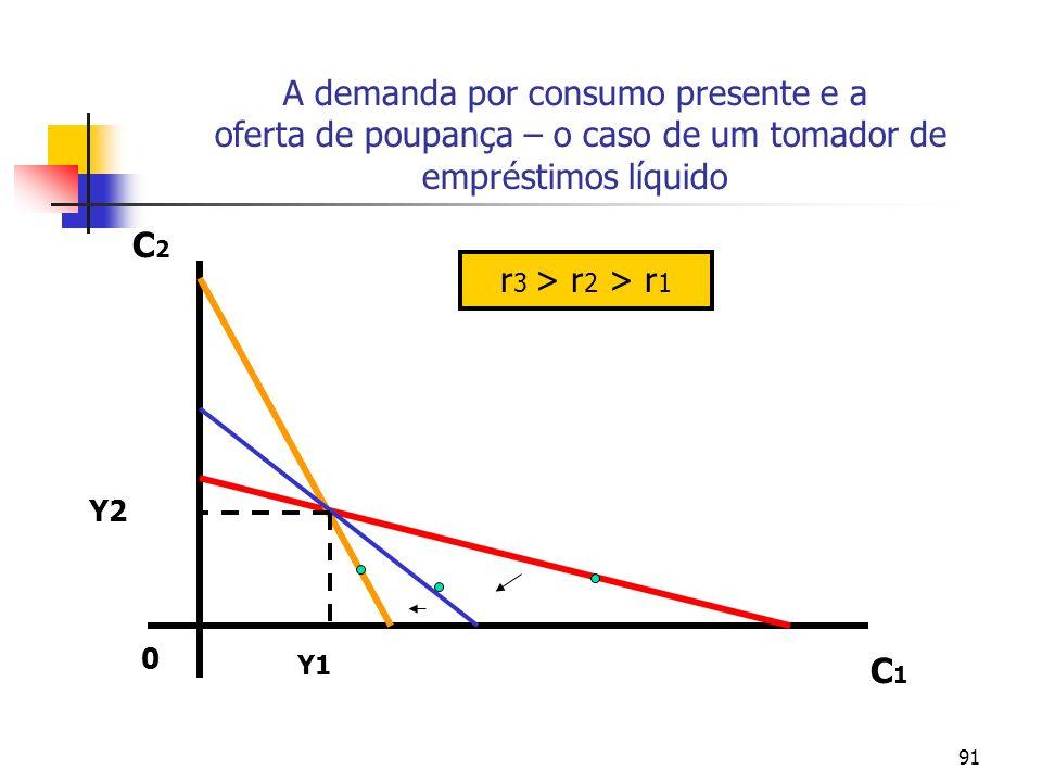 91 A demanda por consumo presente e a oferta de poupança – o caso de um tomador de empréstimos líquido C1C1 C2C2 0 Y1 r 3 > r 2 > r 1 Y2