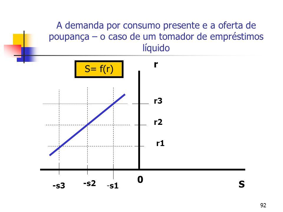 92 A demanda por consumo presente e a oferta de poupança – o caso de um tomador de empréstimos líquido r S 0 -s3 -s2 -s1 S= f(r) r1 r2 r3