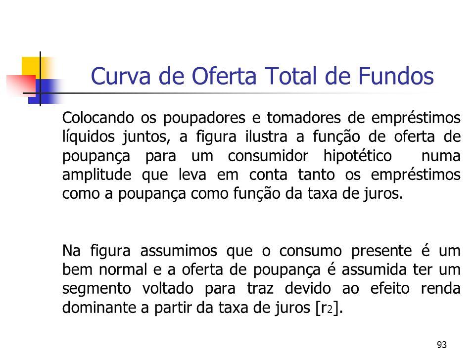 93 Curva de Oferta Total de Fundos Colocando os poupadores e tomadores de empréstimos líquidos juntos, a figura ilustra a função de oferta de poupança