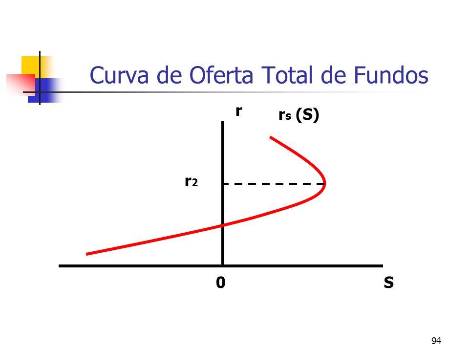 94 Curva de Oferta Total de Fundos r S r s (S) r2r2 0
