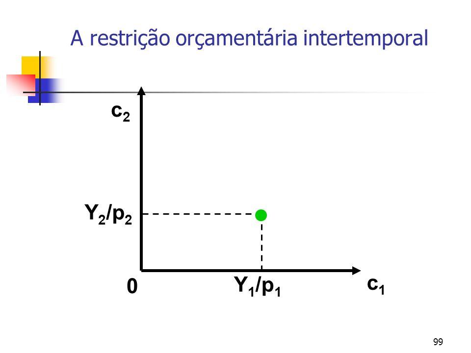 99 A restrição orçamentária intertemporal c1c1 c2c2 Y 2 /p 2 Y 1 /p 1 0