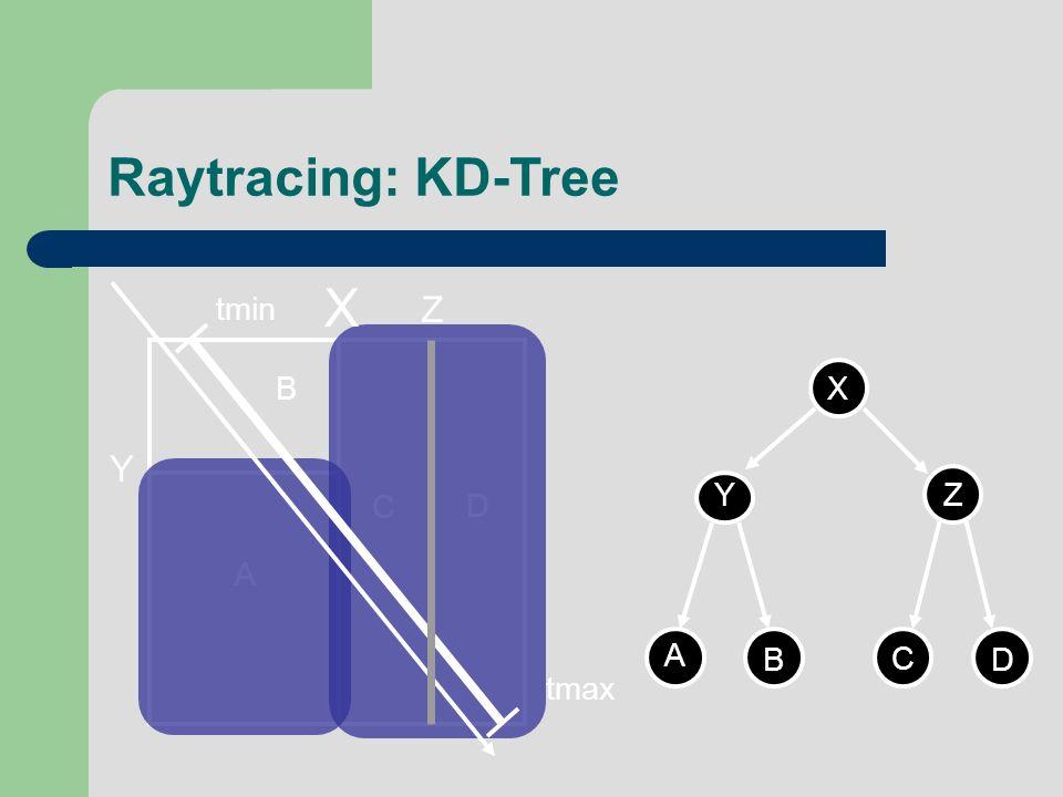 Raytracing: KD-Tree A D C B X Y Z X YZ A B C D tmin tmax