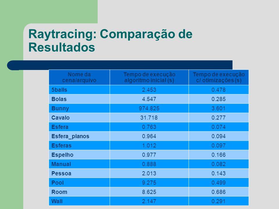 Raytracing: Comparação de Resultados Nome da cena/arquivo Tempo de execução algoritmo inicial (s) Tempo de execução c/ otimizações (s) 5balls2.4530.47