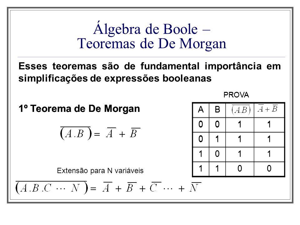 Álgebra de Boole – Teoremas de De Morgan Esses teoremas são de fundamental importância em simplificações de expressões booleanas 1º Teorema de De Morg