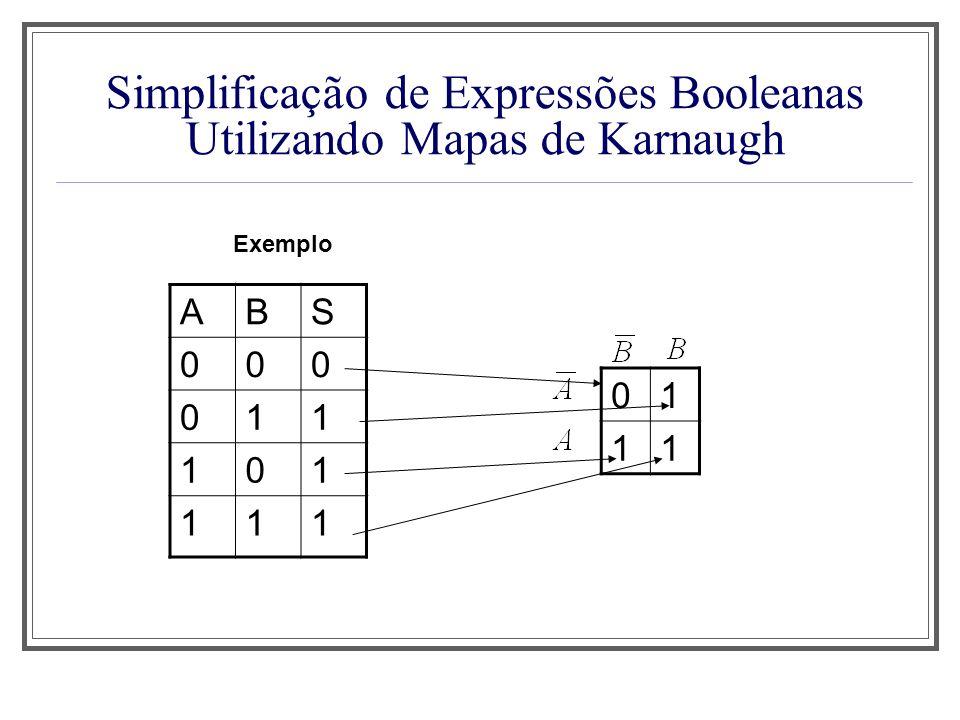 Simplificação de Expressões Booleanas Utilizando Mapas de Karnaugh ABS 000 011 101 111 01 11 Exemplo