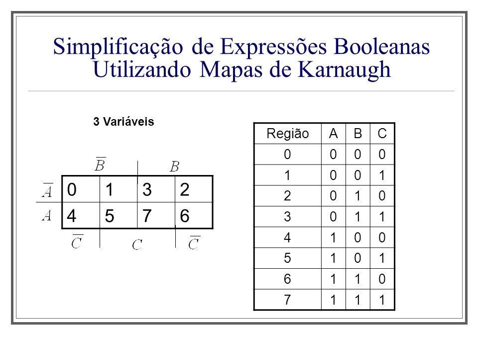 Simplificação de Expressões Booleanas Utilizando Mapas de Karnaugh 3 Variáveis 0132 4576 RegiãoABC 0000 1001 2010 3011 4100 5101 6110 7111