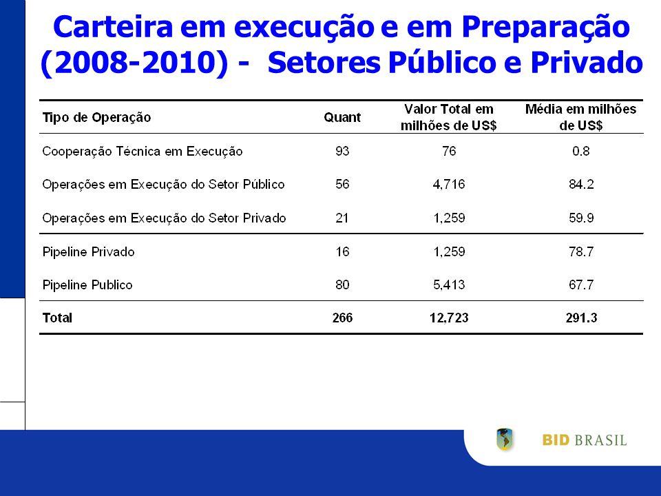 Carteira em execução e em Preparação (2008-2010) - Setores Público e Privado
