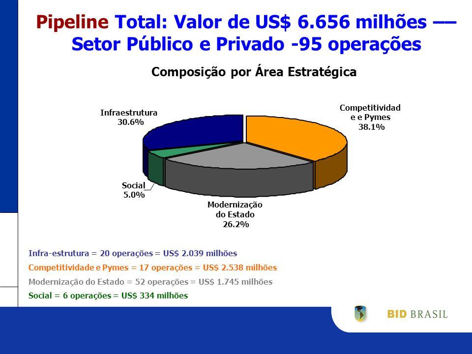 Pipeline Total: Valor de US$ 6.656 milhões –– Setor Público e Privado -95 operações Infra-estrutura = 20 operações = US$ 2.039 milhões Competitividade e Pymes = 17 operações = US$ 2.538 milhões Modernização do Estado = 52 operações = US$ 1.745 milhões Social = 6 operações = US$ 334 milhões Competitividad e e Pymes 38.1% Modernização do Estado 26.2% Social 5.0% Infraestrutura 30.6% Composição por Área Estratégica