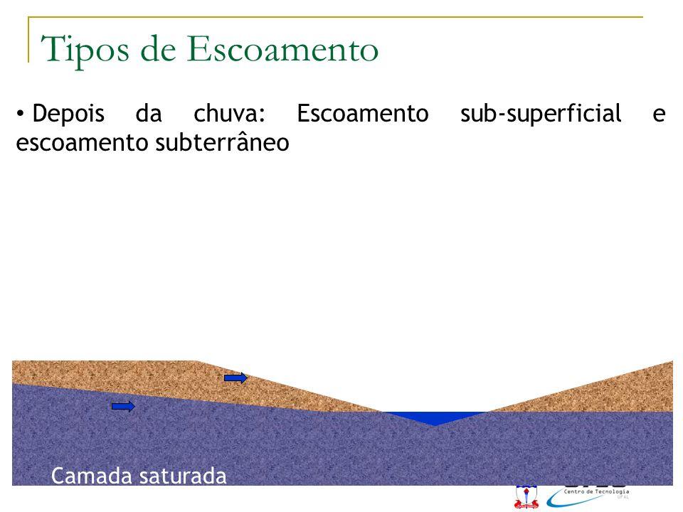 Camada saturada Depois da chuva: Escoamento sub-superficial e escoamento subterrâneo Tipos de Escoamento