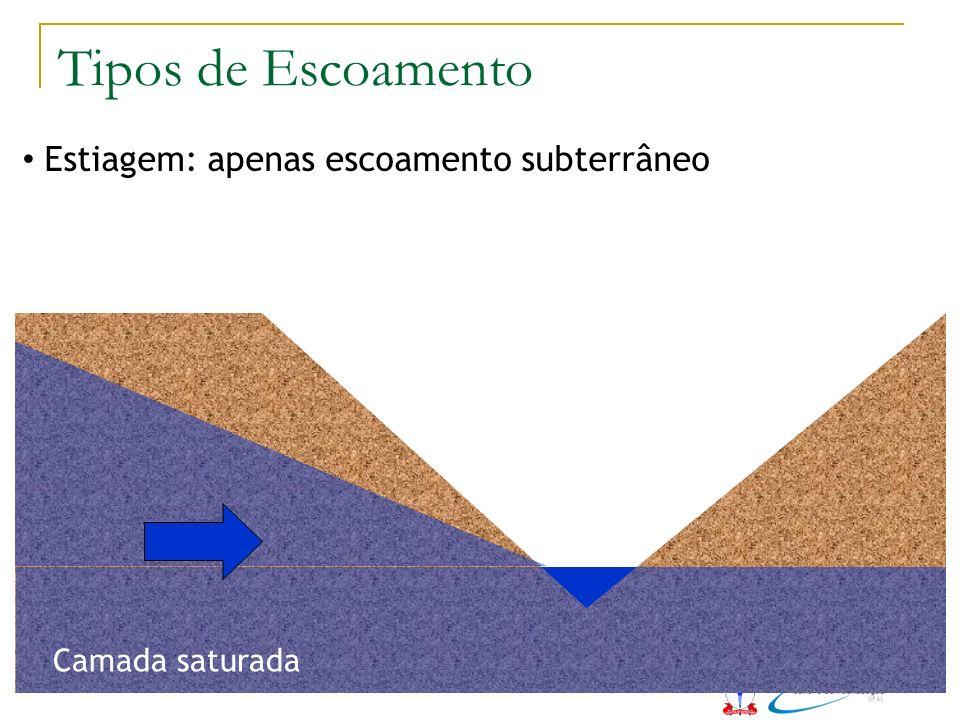 Estiagem: apenas escoamento subterrâneo Camada saturada Tipos de Escoamento