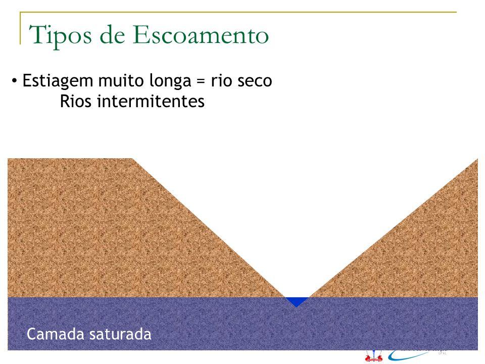 Estiagem muito longa = rio seco Rios intermitentes Camada saturada Tipos de Escoamento