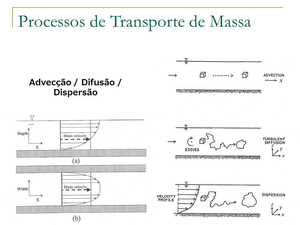 Advecção / Difusão / Dispersão Processos de Transporte de Massa