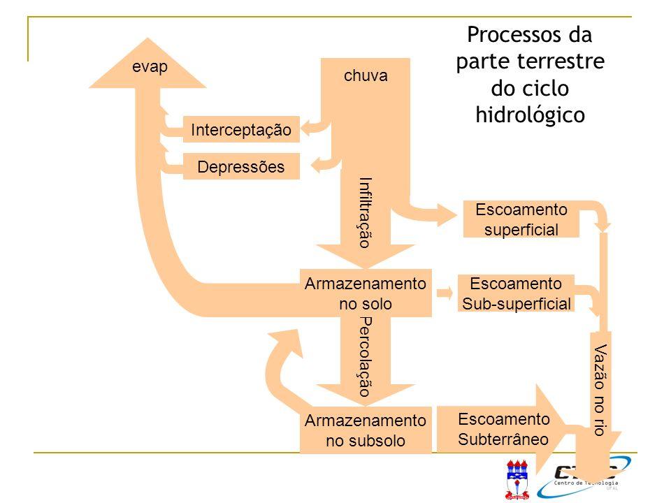Parâmetros não conservativos Reagem com o ambiente alterando a concentração da substância.