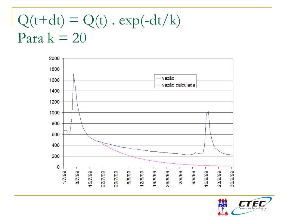 Q(t+dt) = Q(t). exp(-dt/k) Para k = 20