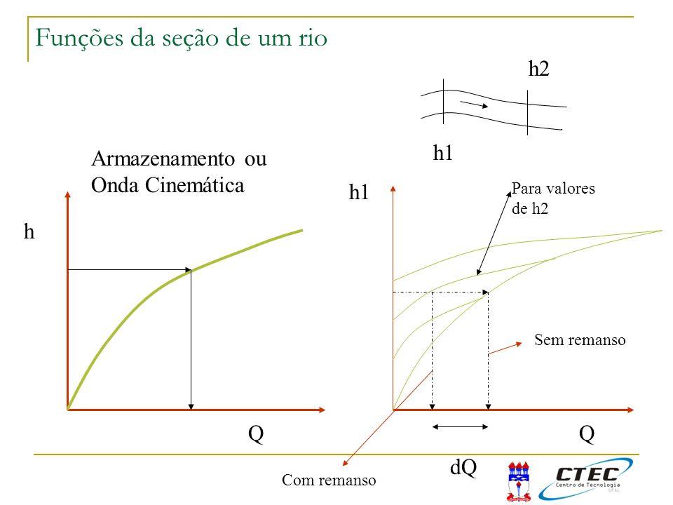 Funções da seção de um rio h Q Armazenamento ou Onda Cinemática h1 Q Para valores de h2 h1 h2 dQ Sem remanso Com remanso