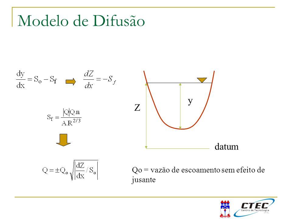 Modelo de Difusão Z y datum Qo = vazão de escoamento sem efeito de jusante