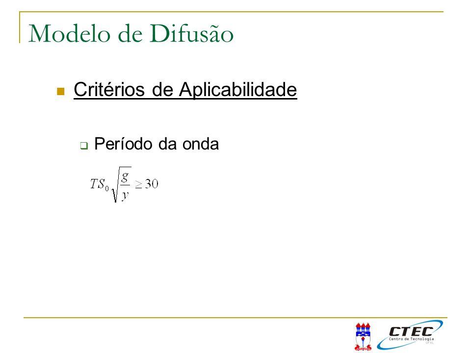 Modelo de Difusão Critérios de Aplicabilidade Período da onda